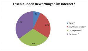 Lesen Kunden Bewertungen im Internet